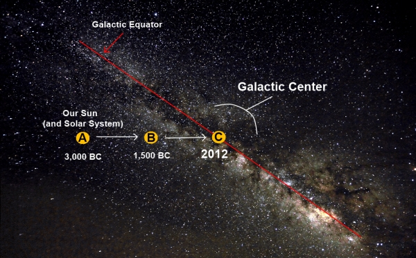 galactic-alignment2_2013111323031596f.jpg