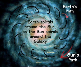 sol-earth-spiral-paths.jpg