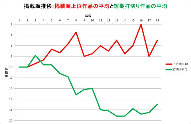 掲載順_平均グラフ