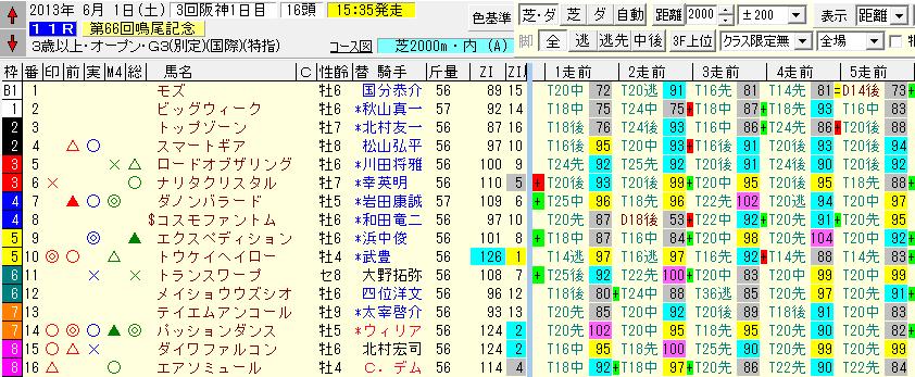 鳴尾記念2013