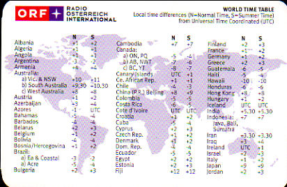 RADIO ÖSTERREICH INTERNATIONAL(オーストリア国際放送) WORLD TIME TABLE