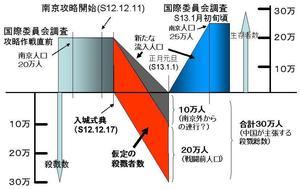 南京戦前後の人口