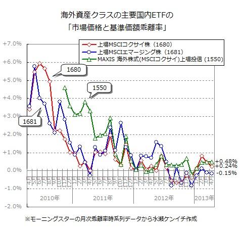 国内ETFの「基準価額と市場価格の乖離」(2013年4月末時点)