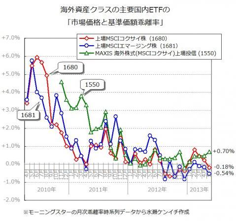 国内ETFの「基準価額と市場価格の乖離」(2013年5月末時点)
