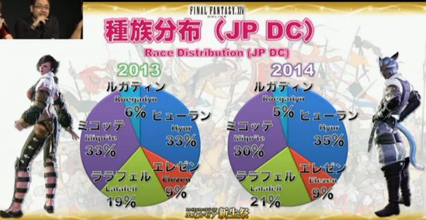 人口分布2014