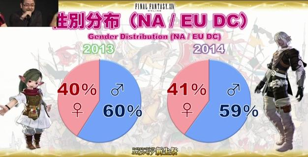 性別分布NA
