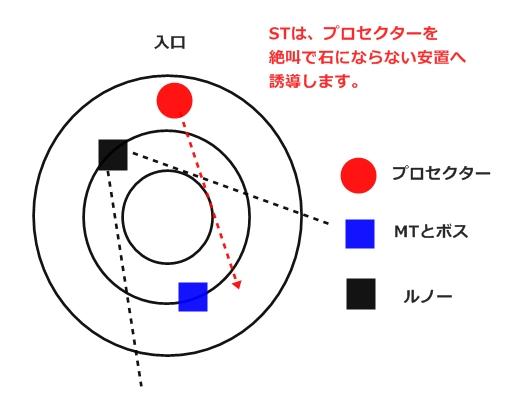 プロセクター誘導ST