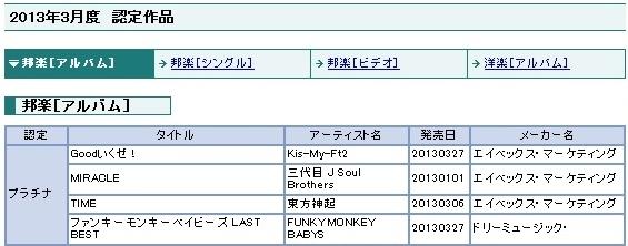 A lovely group, TVXQ no.2-TIMEプラチナ認定