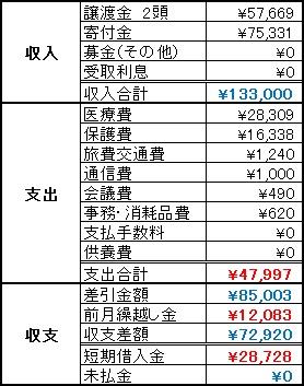 動物助け隊2013年10月収支報告