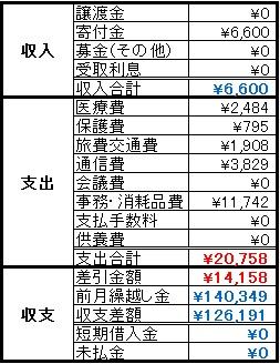 動物助け隊2014年6月収支報告