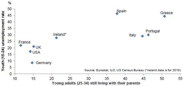 失業率と親元で暮らす人の相関