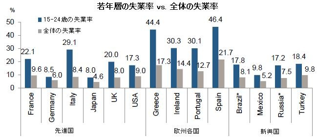 各国の失業率と若年層失業率