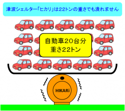 津波シェルターひかりは自動車20台でも潰れない