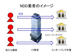 NDD業者のイメージ