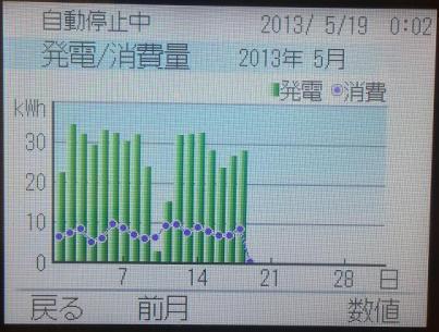 5月の発電実績
