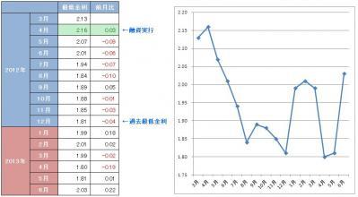 フラット35の金利の推移(2013年6月)