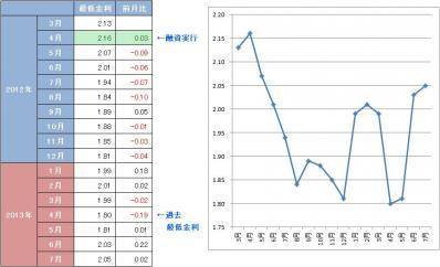 2013年7月のフラット35金利とこれまでの金利推移グラフ