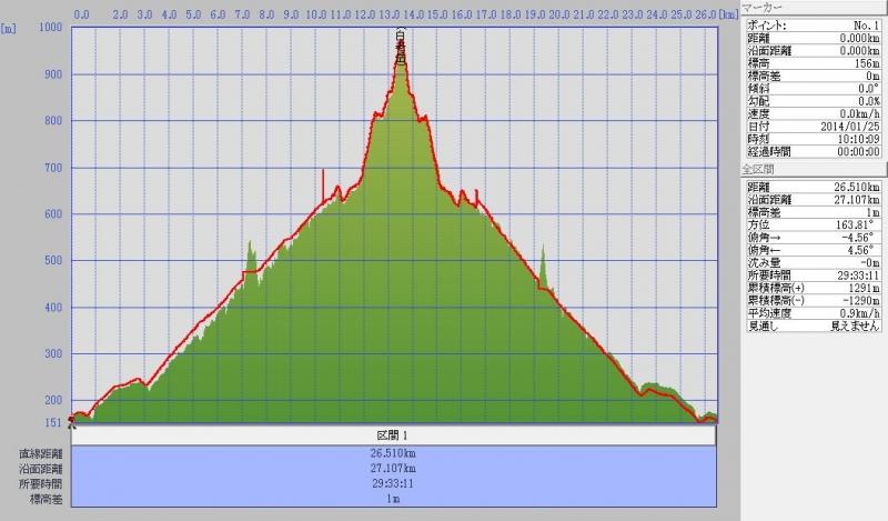 大滝線log 20140126