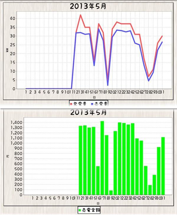 発電記録_130512-130531_グラフ_毎日エコ