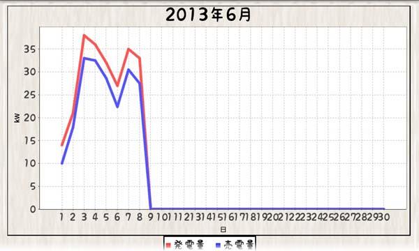 毎日エコ_130601-130607_グラフ折れ線