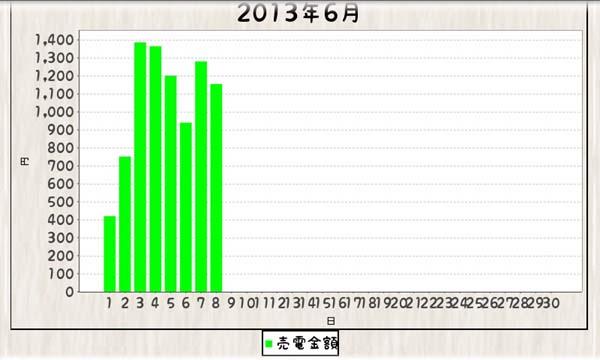 毎日エコ_130601-130607_グラフ棒
