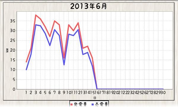 毎日エコ_130601-130615_グラフ折れ線