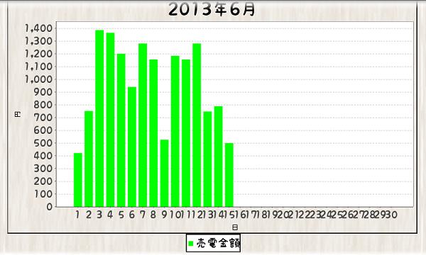 毎日エコ_130601-130615_グラフ棒