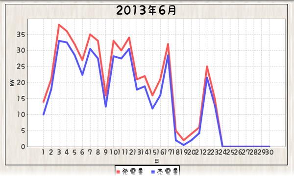 毎日エコ_1306016-130623_グラフ折れ線