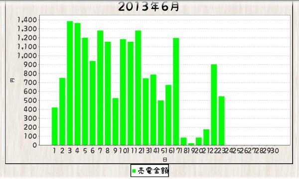 毎日エコ_130616-130623_グラフ棒