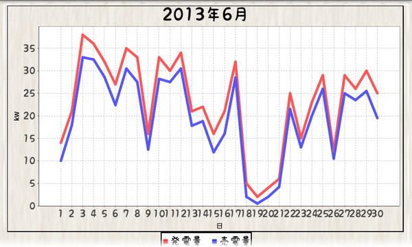 毎日エコ_1306024-130630_グラフ折れ線