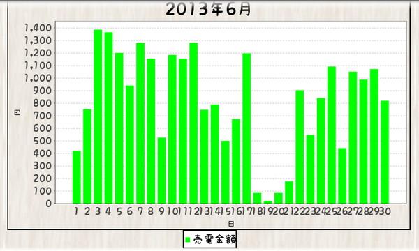 毎日エコ_130624-130630_グラフ棒