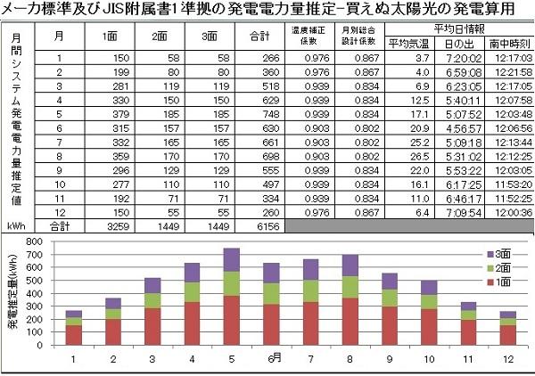 シミュレーション表_130630