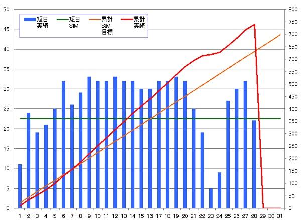 130828_グラフ