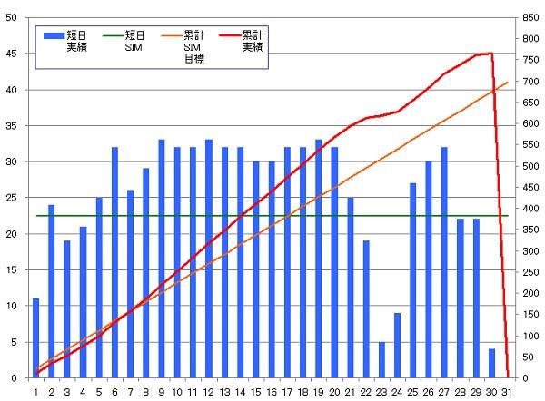 130830_グラフ