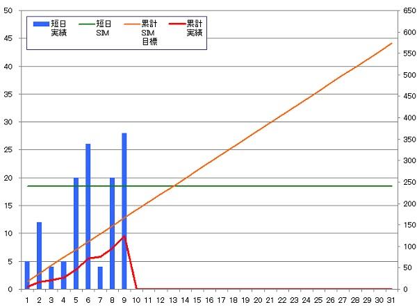 130909_グラフ