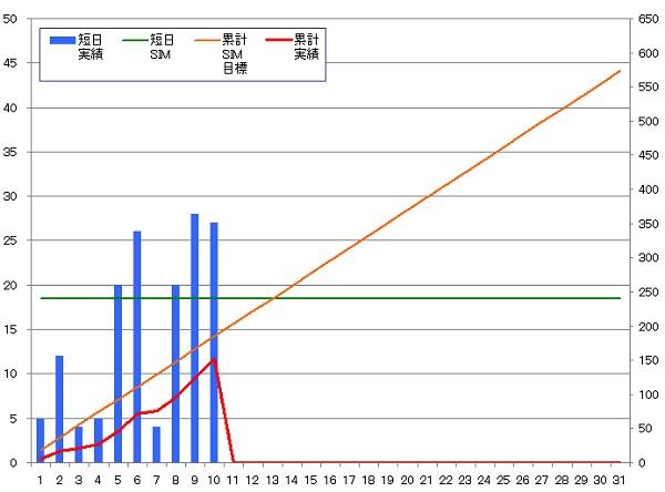 130910_グラフ