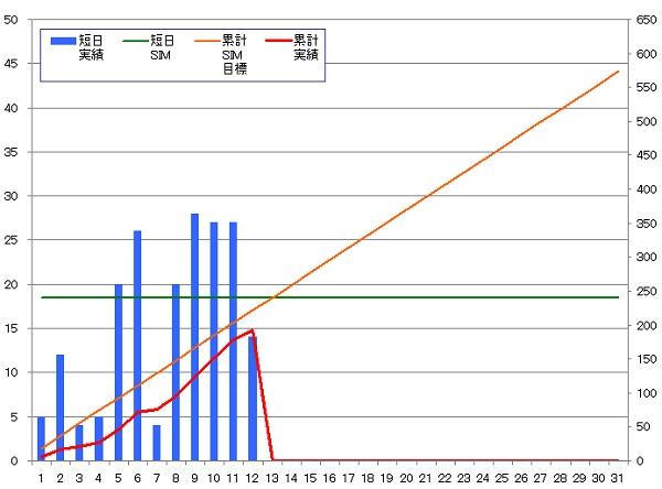 130912_グラフ