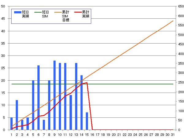 130915_グラフ