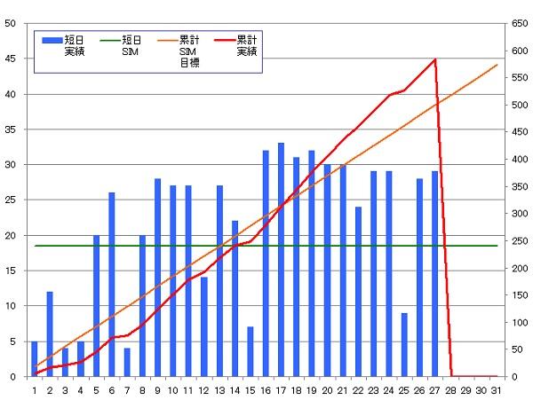 130927_グラフ