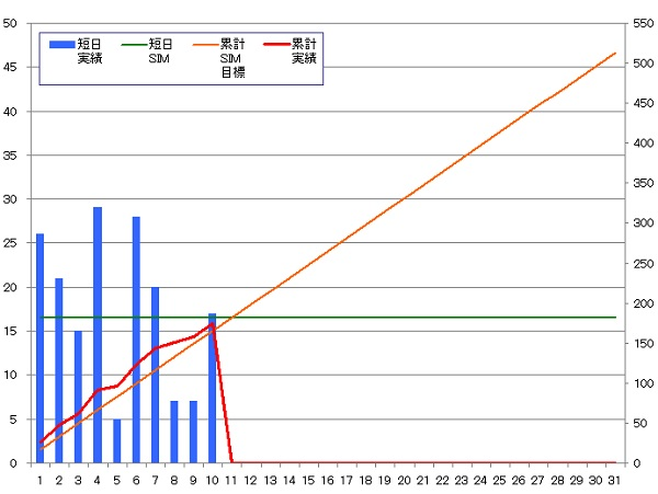 131010_グラフ