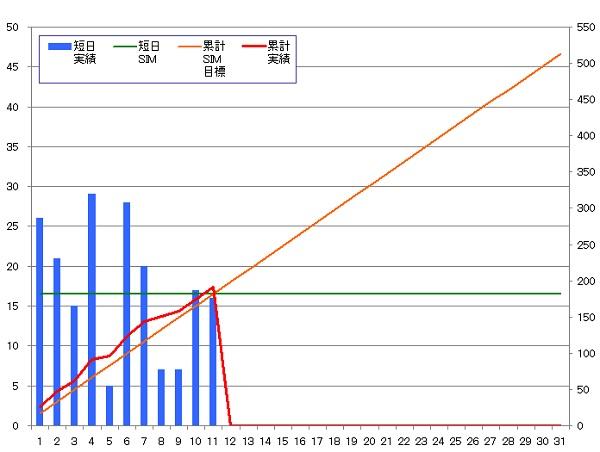 131011_グラフ