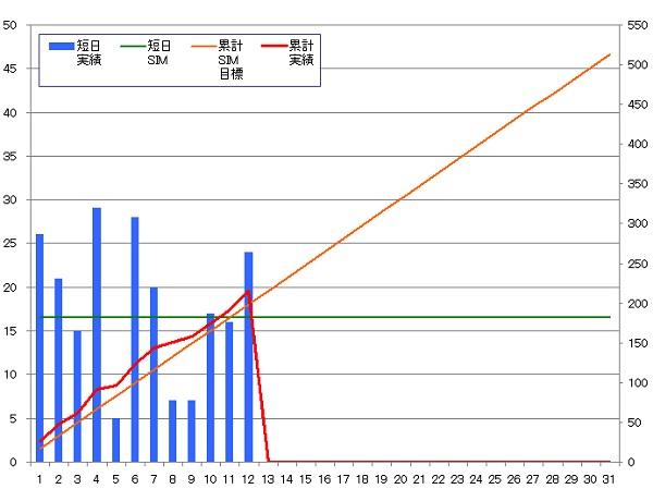 131012_グラフ