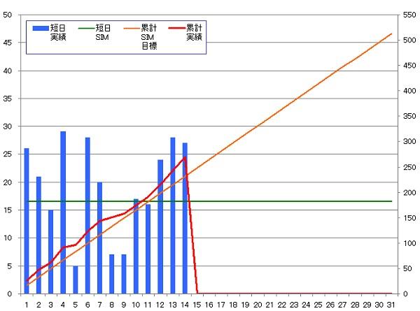 131014_グラフ