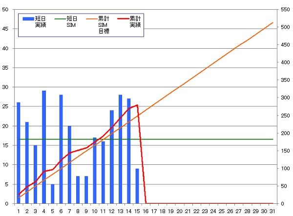 131015_グラフ