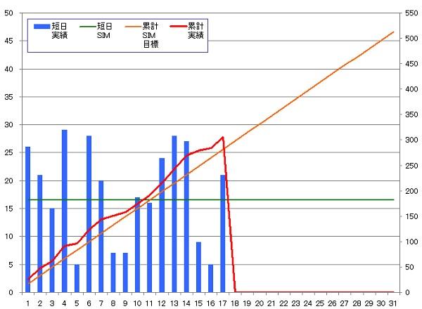 131017_グラフ