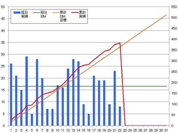 131022_グラフ