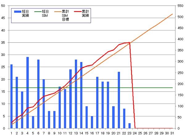 131023_グラフ
