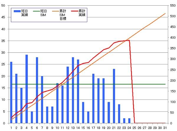 131024_グラフ