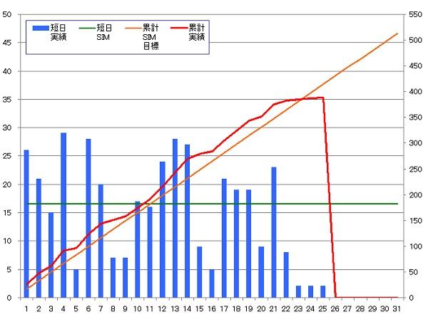 131025_グラフ