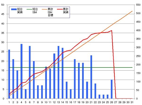 131026_グラフ